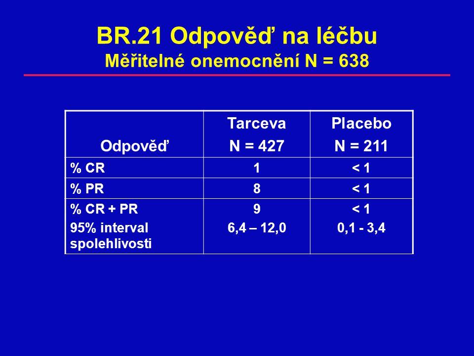 BR.21 Odpověď na léčbu Měřitelné onemocnění N = 638 Odpověď Tarceva N = 427 Placebo N = 211 % CR1< 1< 1 % PR8< 1< 1 % CR + PR 95% interval spolehlivosti 9 6,4 – 12,0 < 1 0,1 - 3,4
