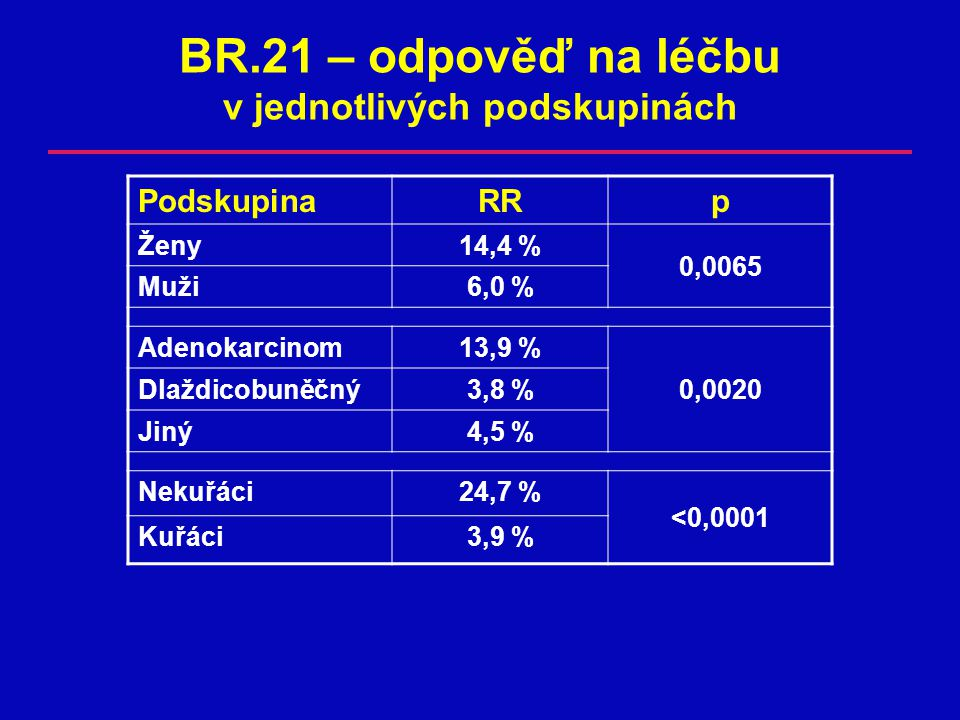 BR.21 – odpověď na léčbu v jednotlivých podskupinách PodskupinaRRp Ženy14,4 % 0,0065 Muži6,0 %6,0 % Adenokarcinom13,9 % Dlaždicobuněčný3,8 %3,8 %0,0020 Jiný4,5 %4,5 % Nekuřáci24,7 % <0,0001 Kuřáci3,9 %3,9 %