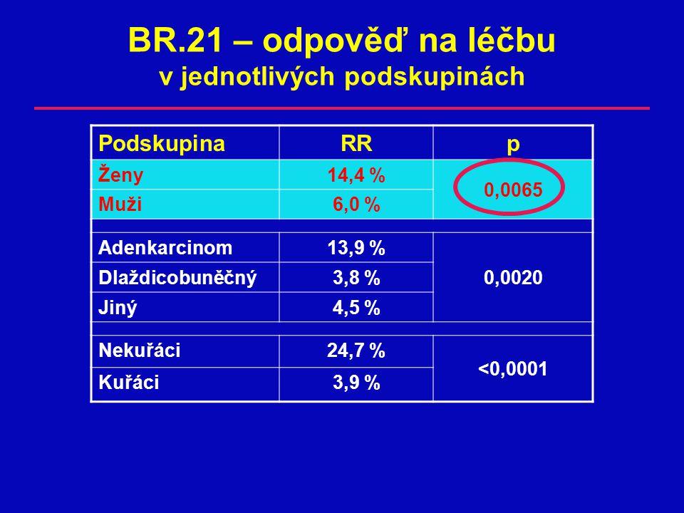 BR.21 – odpověď na léčbu v jednotlivých podskupinách PodskupinaRRp Ženy14,4 % 0,0065 Muži6,0 %6,0 % Adenkarcinom13,9 % Dlaždicobuněčný3,8 %3,8 %0,0020 Jiný4,5 %4,5 % Nekuřáci24,7 % <0,0001 Kuřáci3,9 %3,9 %