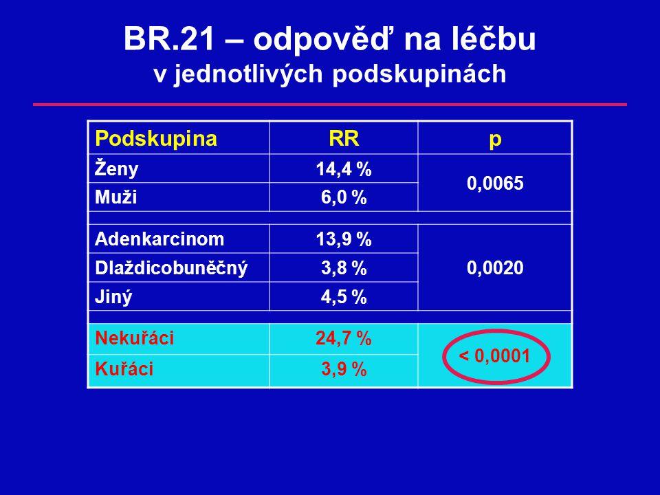 BR.21 – odpověď na léčbu v jednotlivých podskupinách PodskupinaRRp Ženy14,4 % 0,0065 Muži6,0 %6,0 % Adenkarcinom13,9 % Dlaždicobuněčný3,8 %3,8 %0,0020 Jiný4,5 %4,5 % Nekuřáci24,7 % < 0,0001 Kuřáci3,9 %3,9 %