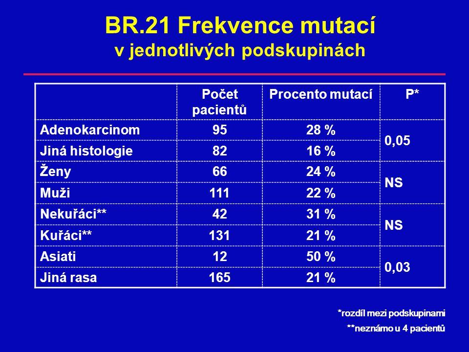 BR.21 Frekvence mutací v jednotlivých podskupinách Počet pacientů Procento mutacíP* Adenokarcinom9528 % 0,05 Jiná histologie8216 % Ženy6624 % NS Muži11122 % Nekuřáci**4231 % NS Kuřáci**13121 % Asiati1250 % 0,03 Jiná rasa16521 % *rozdíl mezi podskupinami **neznámo u 4 pacientů