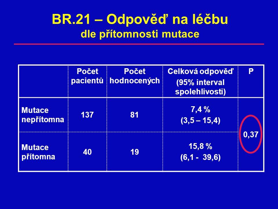 Počet pacientů Počet hodnocených Celková odpověď (95% interval spolehlivosti) P Mutace nepřítomna 13781 7,4 % (3,5 – 15,4) 0,37 Mutace přítomna 4019 15,8 % (6,1 - 39,6) BR.21 – Odpověď na léčbu dle přítomnosti mutace