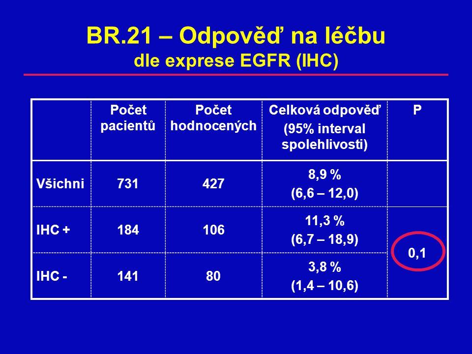Počet pacientů Počet hodnocených Celková odpověď (95% interval spolehlivosti) P Všichni731427 8,9 % (6,6 – 12,0) IHC +184106 11,3 % (6,7 – 18,9) 0,10,1 IHC -14180 3,8 % (1,4 – 10,6) BR.21 – Odpověď na léčbu dle exprese EGFR (IHC)