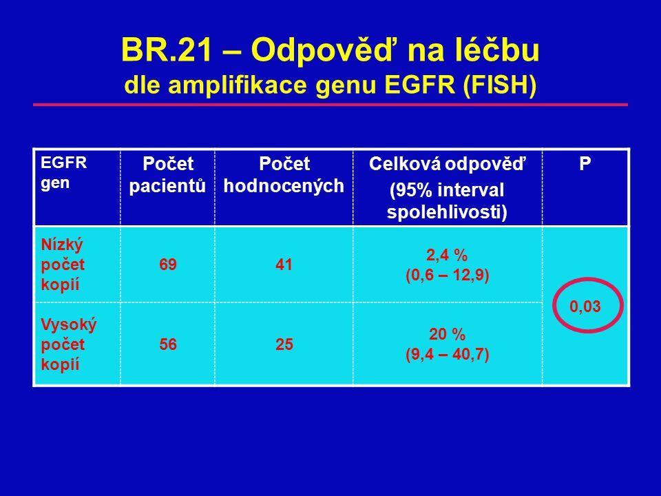 EGFR gen Počet pacientů Počet hodnocených Celková odpověď (95% interval spolehlivosti) P Nízký počet kopií 6941 2,4 % (0,6 – 12,9) 0,03 Vysoký počet kopií 5625 20 % (9,4 – 40,7) BR.21 – Odpověď na léčbu dle amplifikace genu EGFR (FISH)