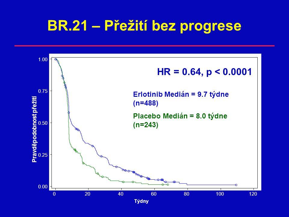 BR.21 – Přežití bez progrese Pravděpodobnost přežití 0.00 0.25 0.50 0.75 1.00 Týdny 020406080100120 HR = 0.64, p < 0.0001 Erlotinib Medián = 9.7 týdne (n=488) Placebo Medián = 8.0 týdne (n=243)