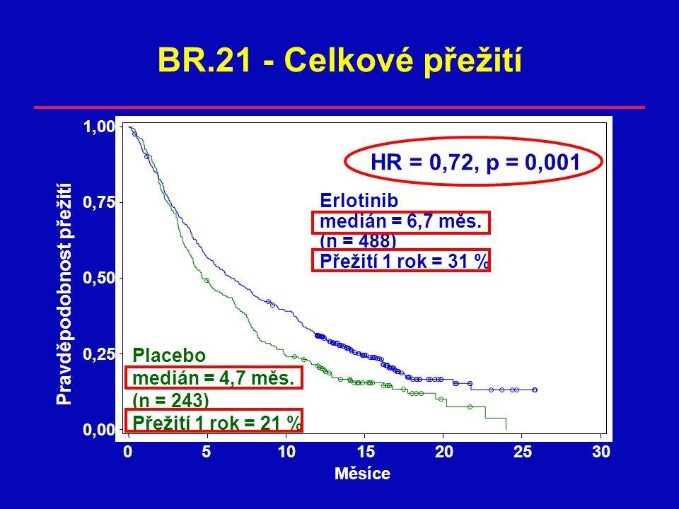 BR.21 - Celkové přežití Placebo medián = 4,7 měs.