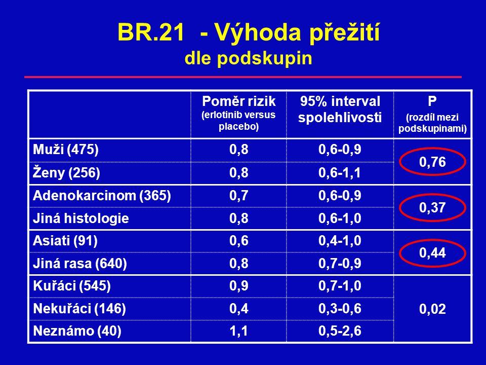 BR.21 - Výhoda přežití dle podskupin Poměr rizik (erlotinib versus placebo) 95% interval spolehlivosti P (rozdíl mezi podskupinami) Muži (475)0,80,6-0,9 0,76 Ženy (256)0,80,80,6-1,1 Adenokarcinom (365)0,70,6-0,9 0,37 Jiná histologie0,80,6-1,0 Asiati (91)0,60,4-1,0 0,44 Jiná rasa (640)0,80,7-0,9 Kuřáci (545)0,90,7-1,0 0,02 Nekuřáci (146)0,40,3-0,6 Neznámo (40)1,10,5-2,6