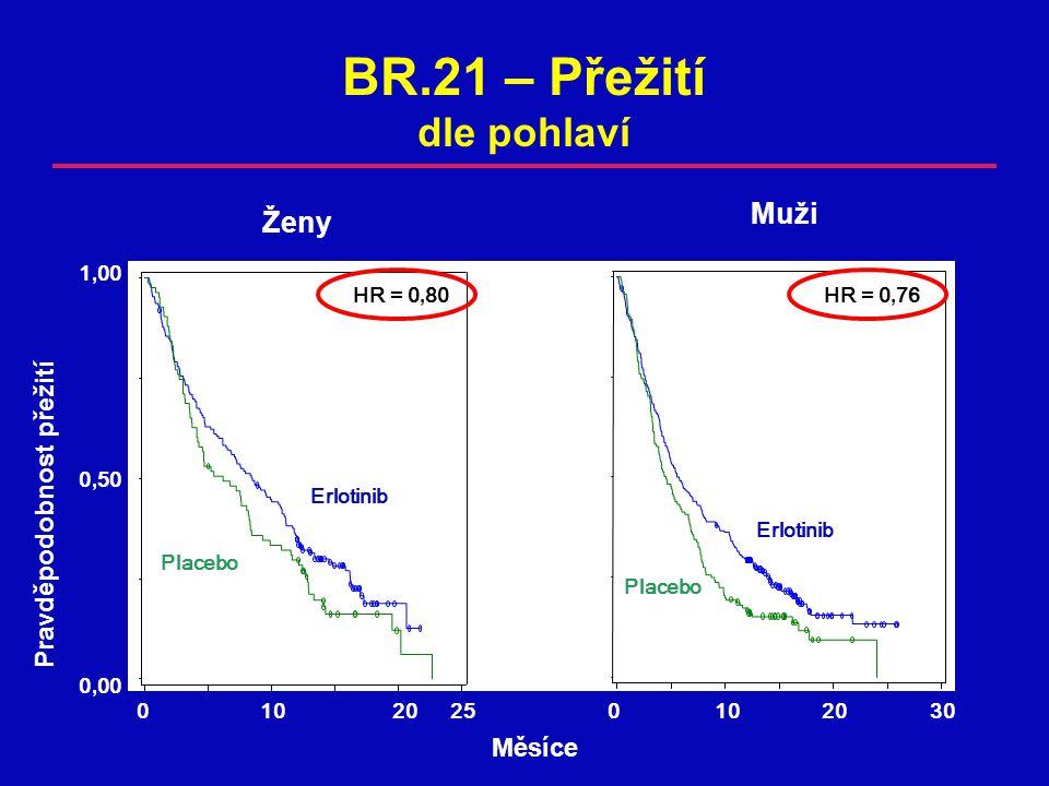 Pravděpodobnost přežití 0, 00 0, 50 1, 00 0102025 Erlotinib Placebo HR = 0, 80 BR.21 – Přežití dle pohlaví Placebo Erlotinib Ženy Muži