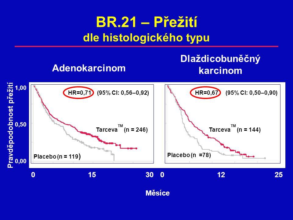 BR.21 – Přežití dle histologického typu Pravděpodobnost přežití Měsíce HR=0,71 (95% CI: 0,56–0,92) Placebo (n = 119 ) Tarceva TM (n = 246) 0 12 250 15 30 1,00 0,50 0,00 Placebo (n =78) Tarceva TM (n = 144) HR=0,67 (95% CI: 0,50–0,90) Dlaždicobuněčný karcinom Adenokarcinom