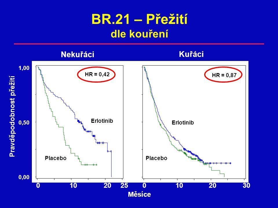 Pravděpodobnost přežití 0,00 0,50 1,00 Měsíce 0102025 Erlotinib Placebo HR = 0,42 BR.21 – Přežití dle kouření Placebo Erlotinib Nekuřáci Kuřáci