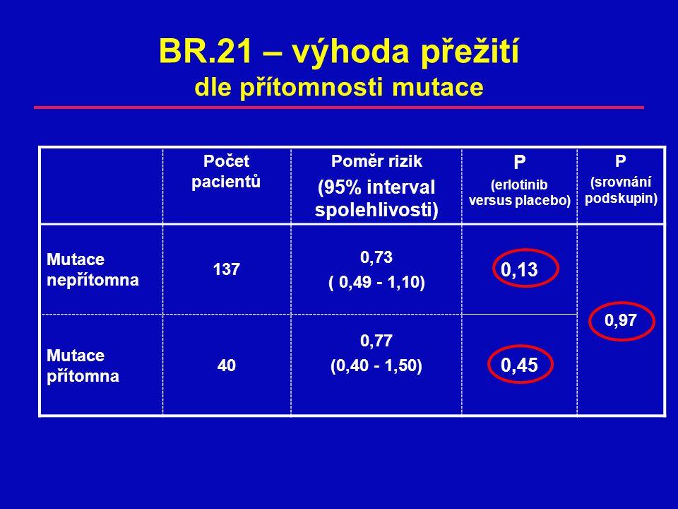 BR.21 – výhoda přežití dle přítomnosti mutace Počet pacientů Poměr rizik (95% interval spolehlivosti) P (erlotinib versus placebo) P (srovnání podskupin) Mutace nepřítomna 137 0,73 ( 0,49 - 1,10) 0,13 0,97 Mutace přítomna 40 0,77 (0,40 - 1,50) 0,45