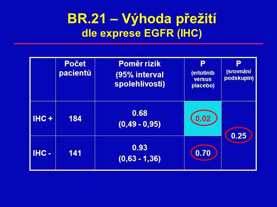 BR.21 – Výhoda přežití dle exprese EGFR (IHC) Počet pacientů Poměr rizik (95% interval spolehlivosti) P (erlotinib versus placebo) P (srovnání podskupin) IHC +184 0.68 (0,49 - 0,95) 0.02 0.25 IHC -141 0.93 (0,63 - 1,36) 0.70