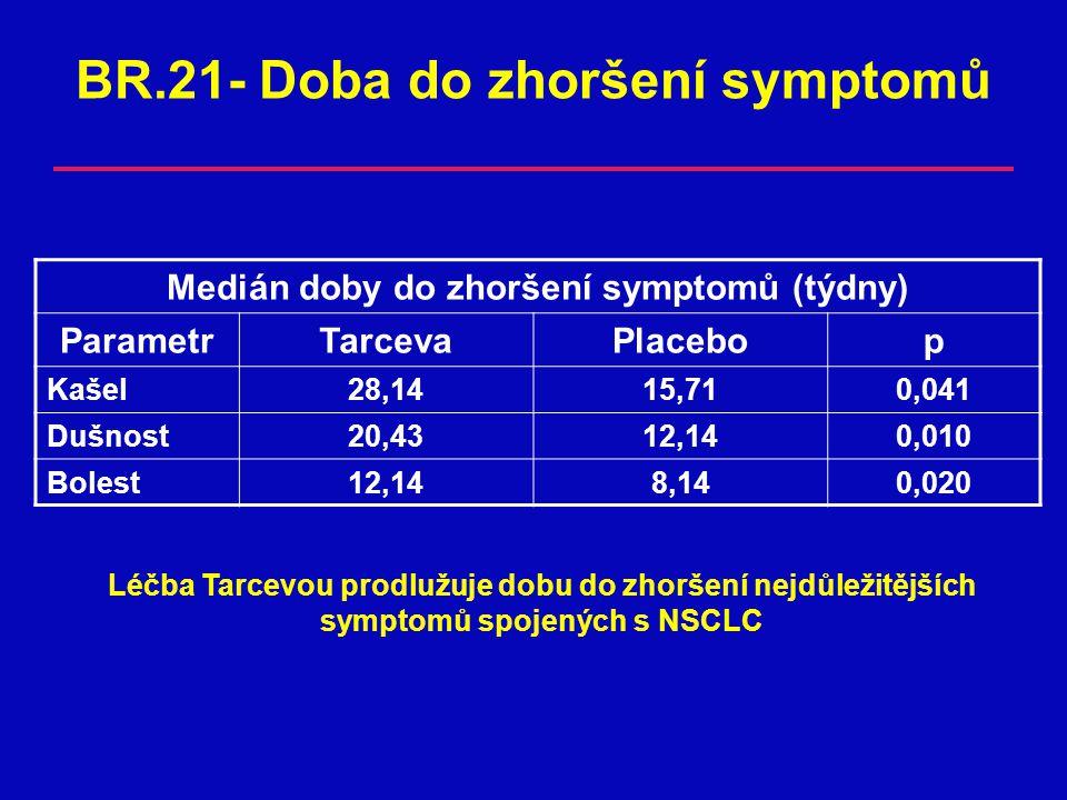 BR.21- Doba do zhoršení symptomů Medián doby do zhoršení symptomů (týdny) ParametrTarcevaPlacebop Kašel28,1415,710,041 Dušnost20,4312,140,010 Bolest12,148,140,020 Léčba Tarcevou prodlužuje dobu do zhoršení nejdůležitějších symptomů spojených s NSCLC