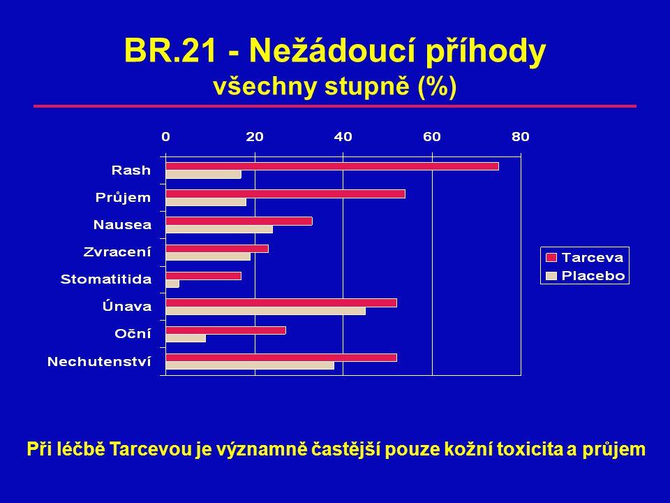 BR.21 - Nežádoucí příhody všechny stupně (%) Při léčbě Tarcevou je významně častější pouze kožní toxicita a průjem