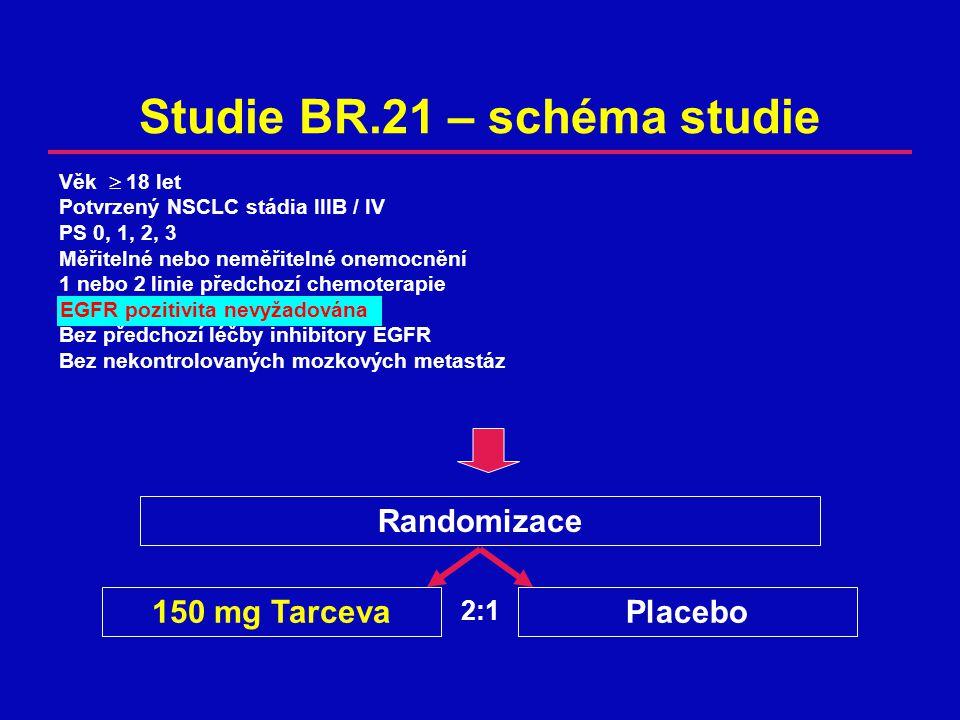 Studie BR.21 – schéma studie Randomizace 150 mg TarcevaPlacebo Věk  18 let Potvrzený NSCLC stádia IIIB / IV PS 0, 1, 2, 3 Měřitelné nebo neměřitelné onemocnění 1 nebo 2 linie předchozí chemoterapie EGFR pozitivita nevyžadována Bez předchozí léčby inhibitory EGFR Bez nekontrolovaných mozkových metastáz EGFR pozitivita nevyžadována 2:1