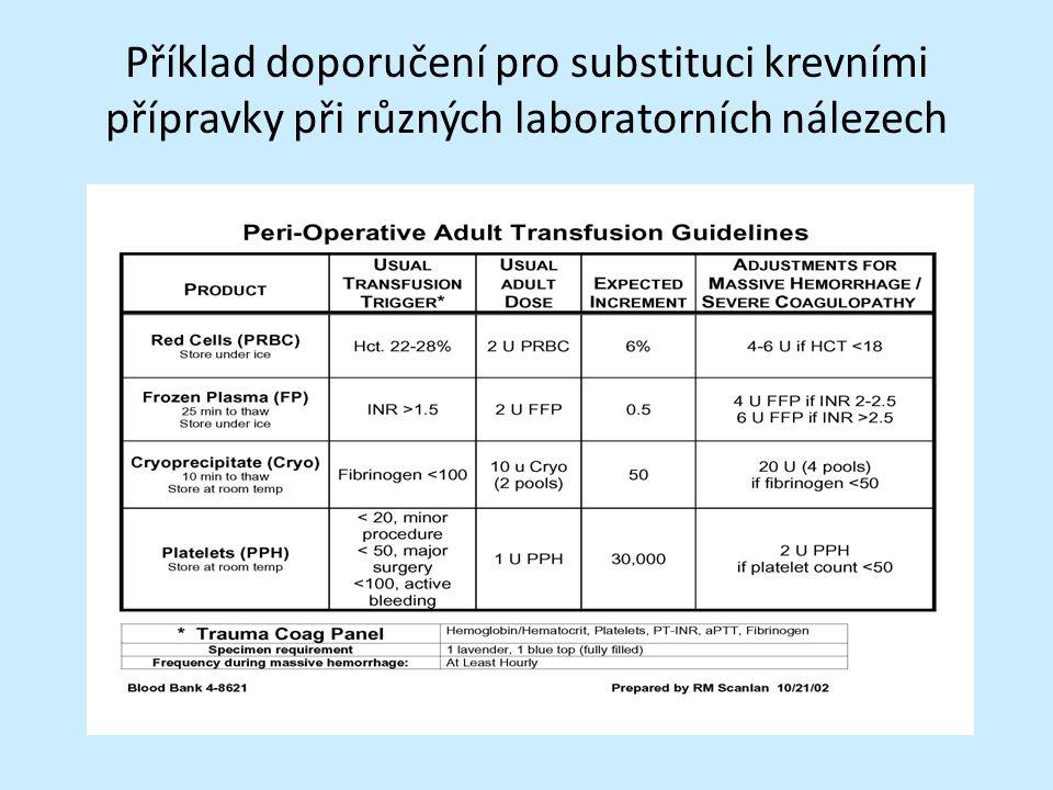 Příklad doporučení pro substituci krevními přípravky při různých laboratorních nálezech