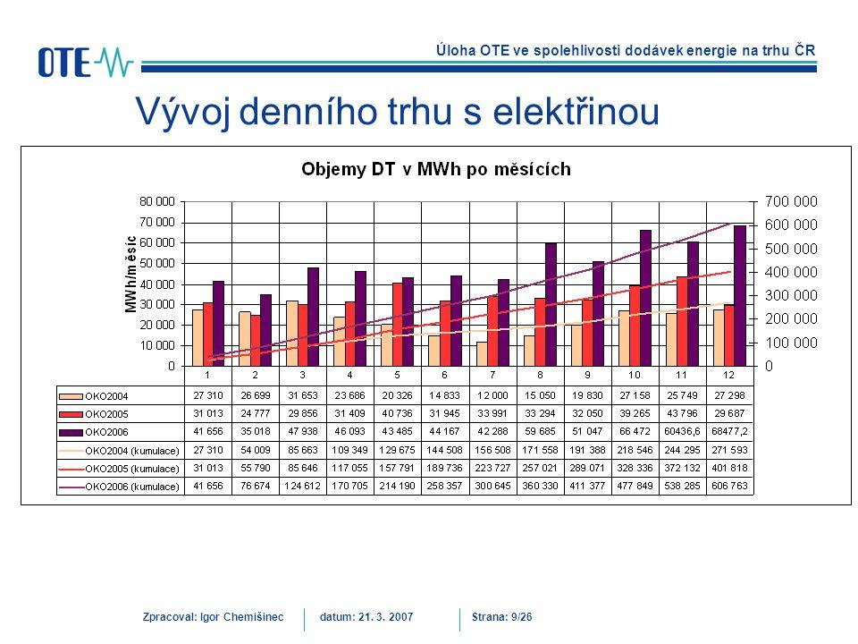 Úloha OTE ve spolehlivosti dodávek energie na trhu ČR Zpracoval: Igor Chemišinecdatum: 21. 3. 2007Strana: 9/26 Vývoj denního trhu s elektřinou