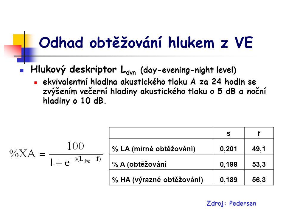 Odhad obtěžování hlukem z VE Hlukový deskriptor L dvn (day-evening-night level) ekvivalentní hladina akustického tlaku A za 24 hodin se zvýšením večerní hladiny akustického tlaku o 5 dB a noční hladiny o 10 dB.
