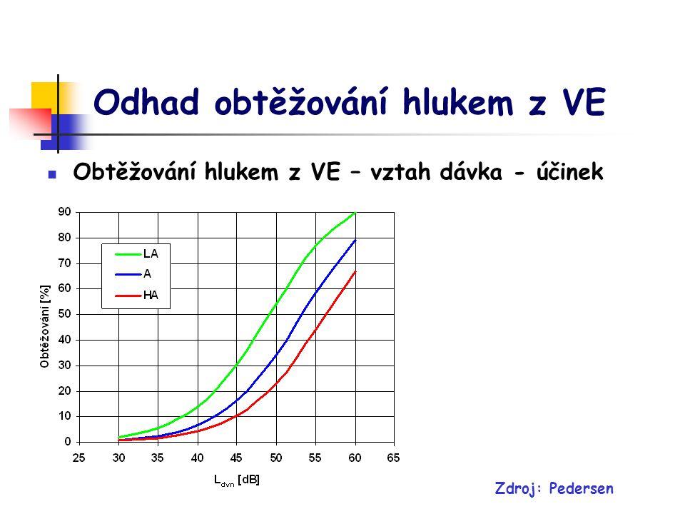 Odhad obtěžování hlukem z VE Obtěžování hlukem z VE – vztah dávka - účinek Zdroj: Pedersen