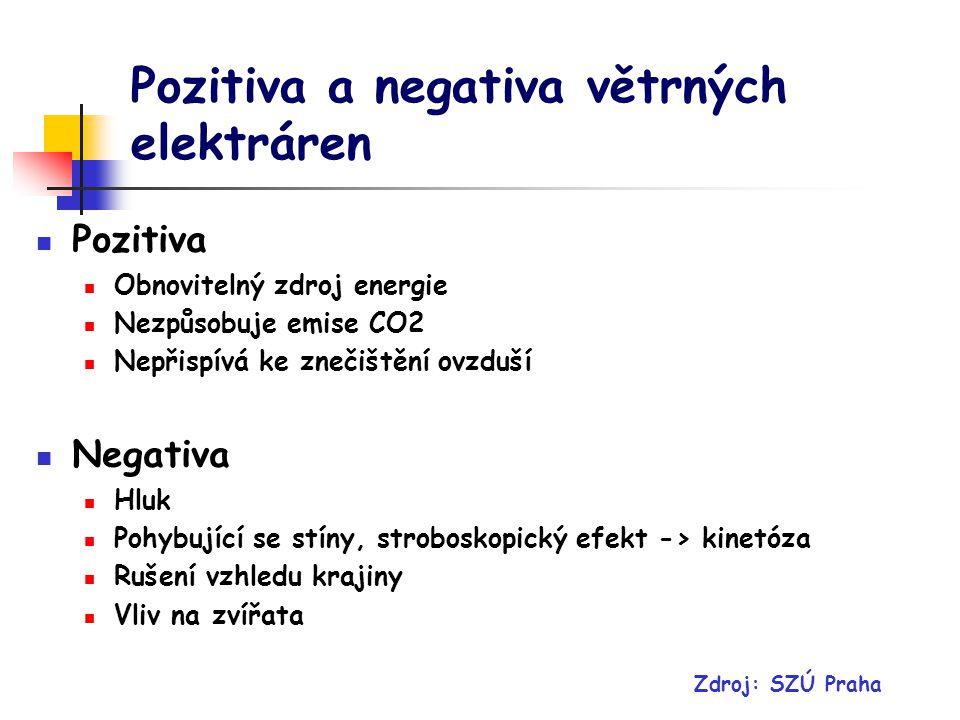 Pozitiva a negativa větrných elektráren Pozitiva Obnovitelný zdroj energie Nezpůsobuje emise CO2 Nepřispívá ke znečištění ovzduší Negativa Hluk Pohybující se stíny, stroboskopický efekt -> kinetóza Rušení vzhledu krajiny Vliv na zvířata Zdroj: SZÚ Praha