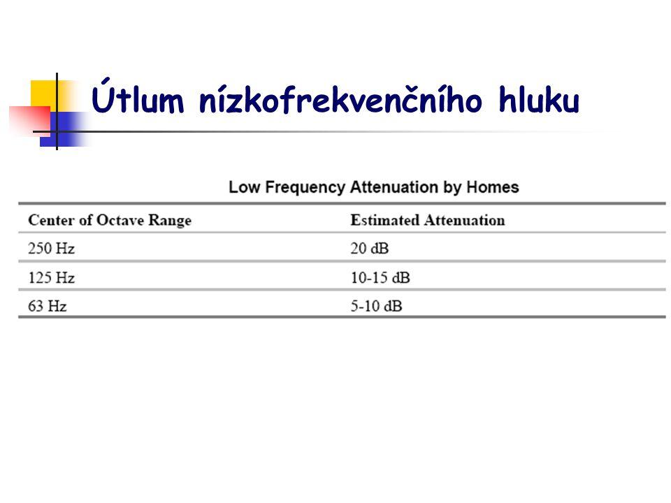 Útlum nízkofrekvenčního hluku
