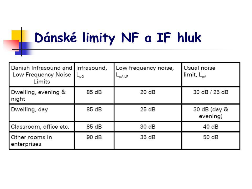Dánské limity NF a IF hluk
