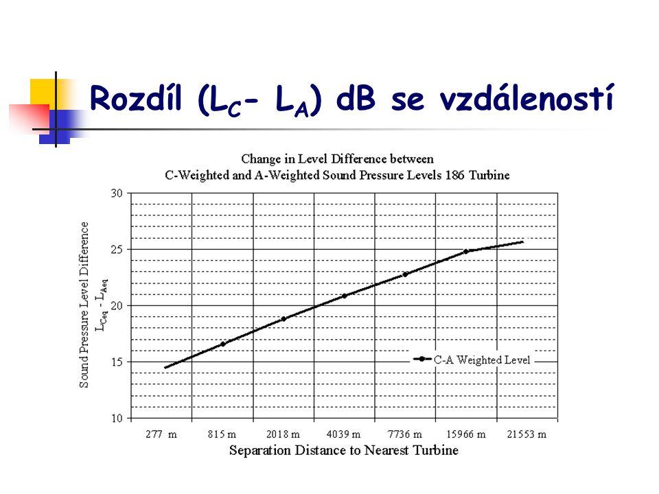 Rozdíl (L C - L A ) dB se vzdáleností