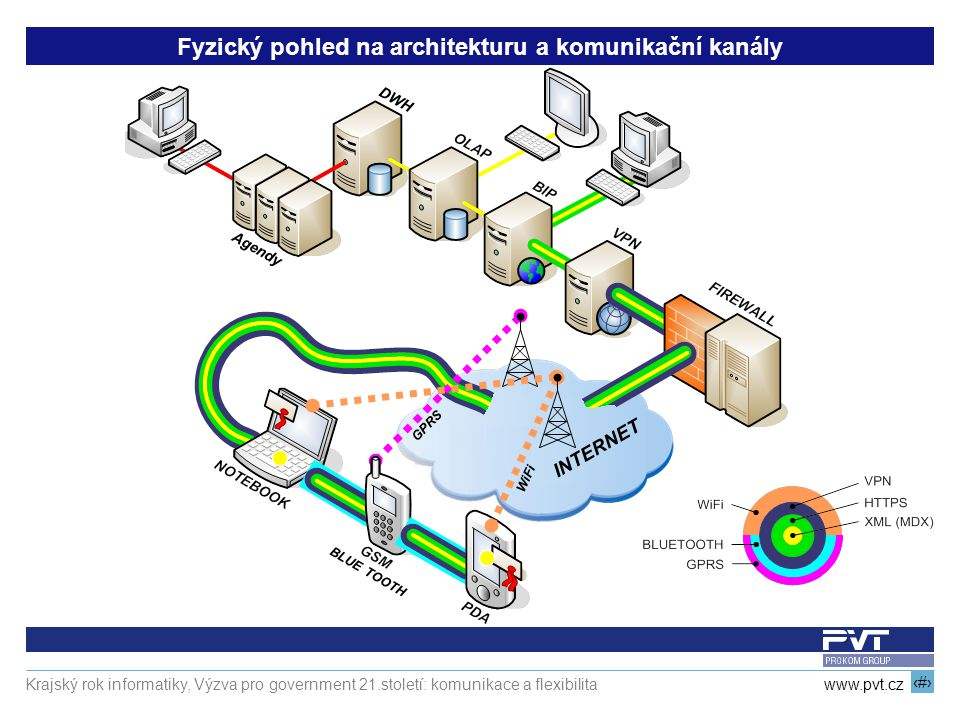 19 www.pvt.cz Krajský rok informatiky, Výzva pro government 21.století: komunikace a flexibilita DWH Fyzický pohled na architekturu a komunikační kanály INTERNET GPRS WiFi BLUE TOOTH Agendy