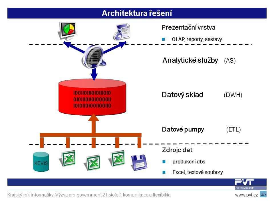 7 www.pvt.cz Krajský rok informatiky, Výzva pro government 21.století: komunikace a flexibilita Architektura řešení Prezentační vrstva OLAP, reporty, sestavy I00II0III0I0III0I0 0I0III0II0I0000II I0I0II0I00II00II0 KEVIS Zdroje dat produkční dbs Excel, textové soubory Analytické služby (AS) Datový sklad (DWH) Datové pumpy (ETL)