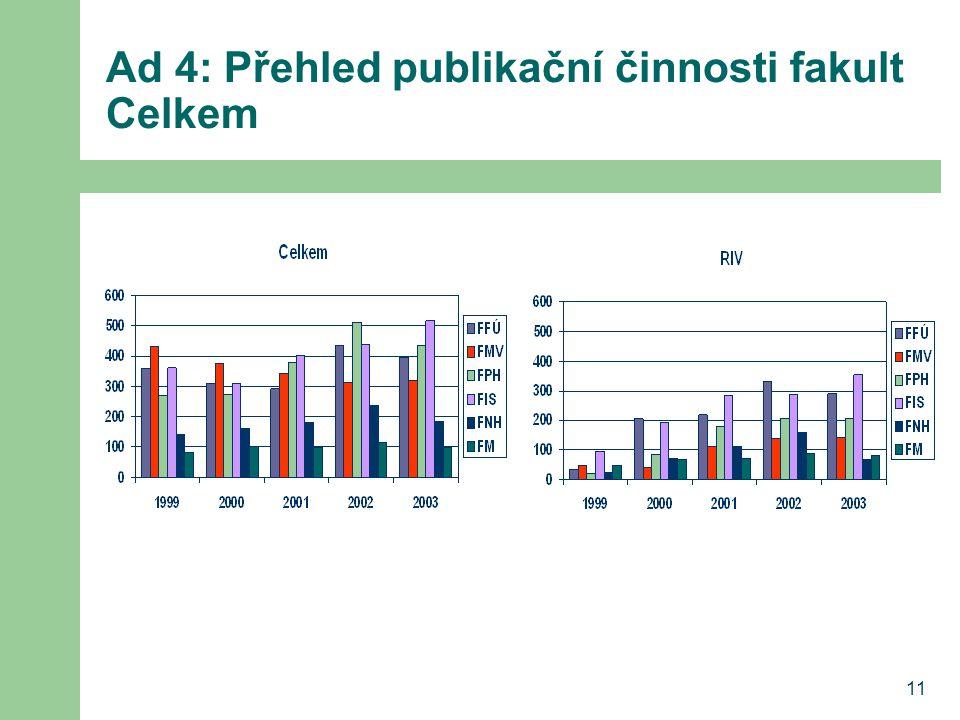 11 Ad 4: Přehled publikační činnosti fakult Celkem