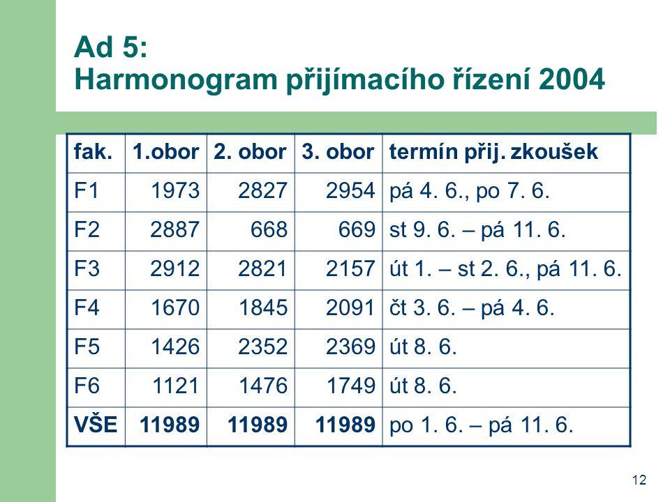12 Ad 5: Harmonogram přijímacího řízení 2004 fak.1.obor2. obor3. obortermín přij. zkoušek F1197328272954pá 4. 6., po 7. 6. F22887668669st 9. 6. – pá 1