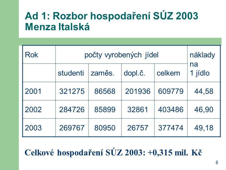 5 Ad 1: Rozbor hospodaření SÚZ 2003 Menza Italská Rokpočty vyrobených jídel náklady na 1 jídlo studentizaměs.dopl.č.celkem 200132127586568201936609779