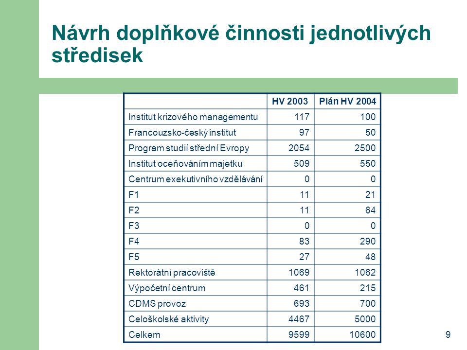 9 Návrh doplňkové činnosti jednotlivých středisek HV 2003Plán HV 2004 Institut krizového managementu117100 Francouzsko-český institut9750 Program stud