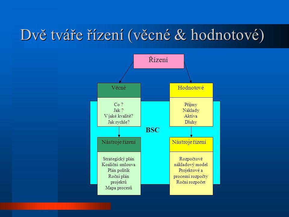 Dvě tváře řízení (věcné & hodnotové) BSC Řízení Strategický plán Koaliční smlouva Plán politik Roční plán projektů Mapa procesů Příjmy Náklady Aktiva