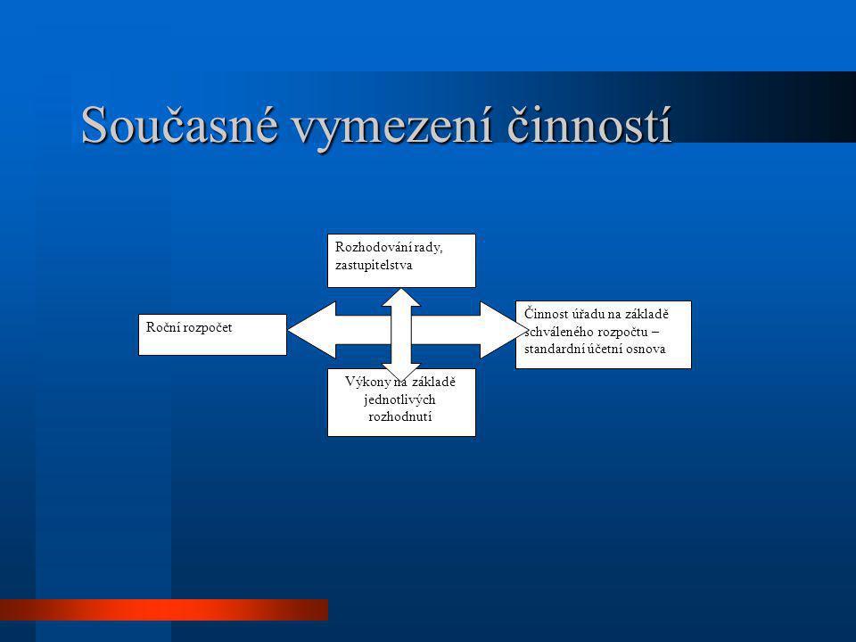 Procesní model optimální kalkulace nákladů na proces - -rozpočet na základě předpokládaných činností - -monitorování skutečných činností - -vyhodnocení rozdílů mezi skutečnými a plánovanými náklady na proces - -návrh na zlepšení Rozhodování rady, zastupitelstva Procesní výkony – podrobná účetní osnova – syntetizované náklady na proces Dynamický roční rozpočet - -Zadání pro tvorbu informační podpory – racionální automatizace procesů - -Zkvalitňování personální podpory procesů - motivační systém - -Redefinice procesů – organizační změny Hodnotově řízený úřad Hodnotově řízený úřad Pasiva Aktiva