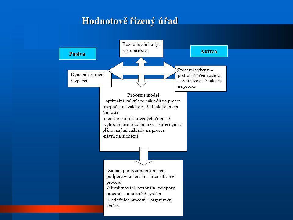 Procesní model optimální kalkulace nákladů na proces - -rozpočet na základě předpokládaných činností - -monitorování skutečných činností - -vyhodnocen