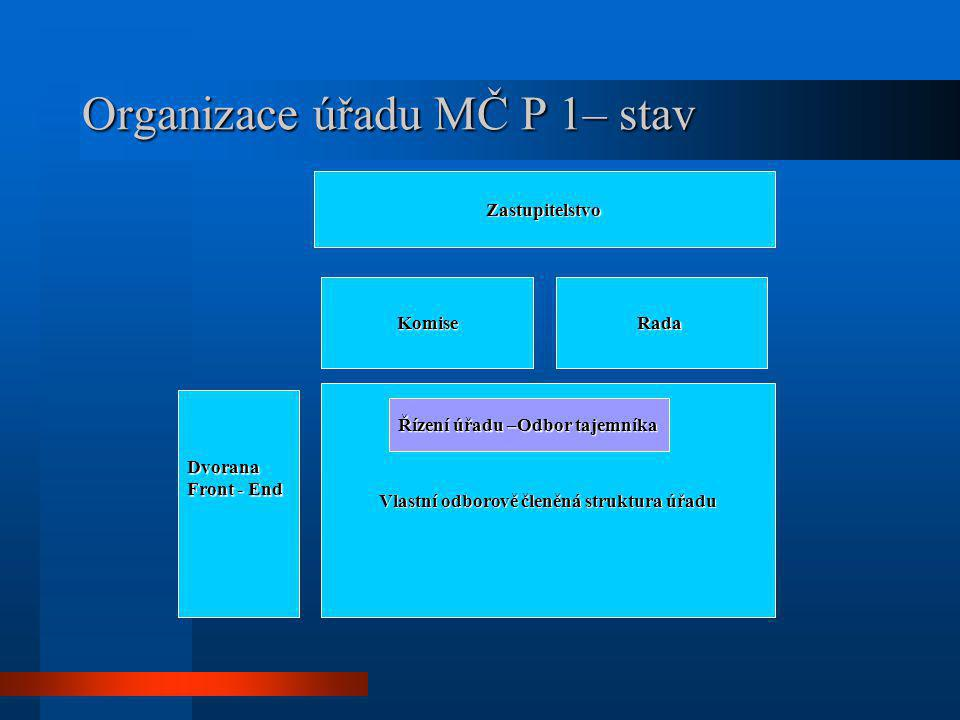 Organizace úřadu MČ P 1– stav Vlastní odborově členěná struktura úřadu KomiseRada Zastupitelstvo Řízení úřadu –Odbor tajemníka Dvorana Front - End