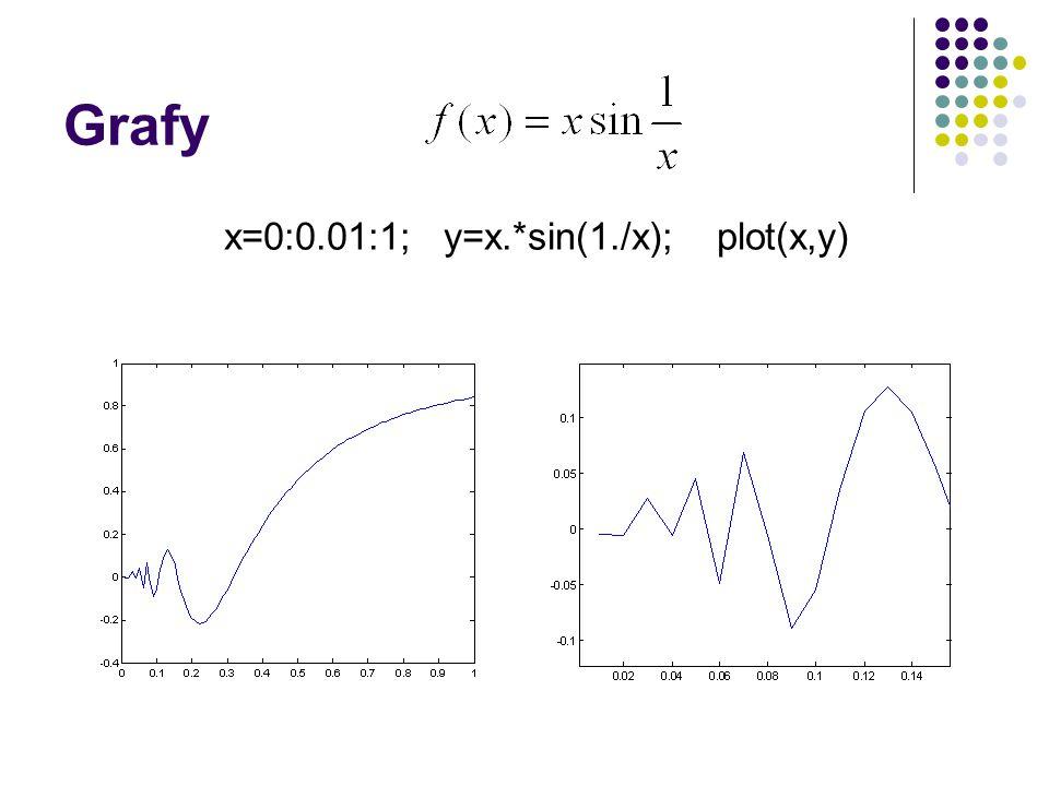 Grafy x=0:0.01:1; y=x.*sin(1./x); plot(x,y)