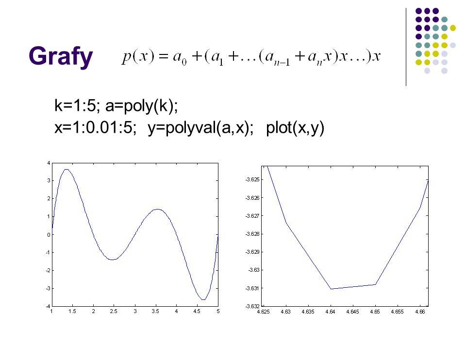 Grafy k=1:5; a=poly(k); x=1:0.01:5; y=polyval(a,x); plot(x,y)