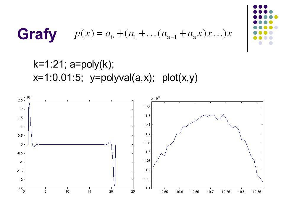 Grafy k=1:21; a=poly(k); x=1:0.01:5; y=polyval(a,x); plot(x,y)