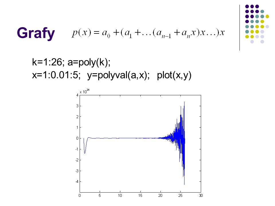 Grafy k=1:26; a=poly(k); x=1:0.01:5; y=polyval(a,x); plot(x,y)