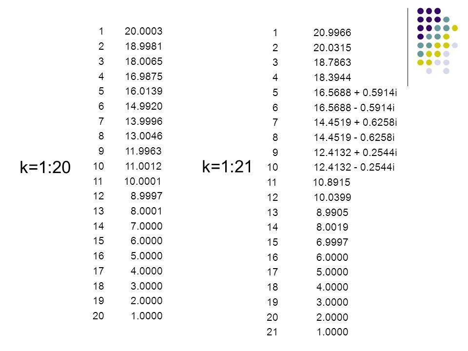 1 20.0003 2 18.9981 3 18.0065 4 16.9875 5 16.0139 6 14.9920 7 13.9996 8 13.0046 9 11.9963 10 11.0012 11 10.0001 12 8.9997 13 8.0001 14 7.0000 15 6.0000 16 5.0000 17 4.0000 18 3.0000 19 2.0000 20 1.0000 1 20.9966 2 20.0315 3 18.7863 4 18.3944 5 16.5688 + 0.5914i 6 16.5688 - 0.5914i 7 14.4519 + 0.6258i 8 14.4519 - 0.6258i 9 12.4132 + 0.2544i 10 12.4132 - 0.2544i 11 10.8915 12 10.0399 13 8.9905 14 8.0019 15 6.9997 16 6.0000 17 5.0000 18 4.0000 19 3.0000 20 2.0000 21 1.0000 k=1:20 k=1:21