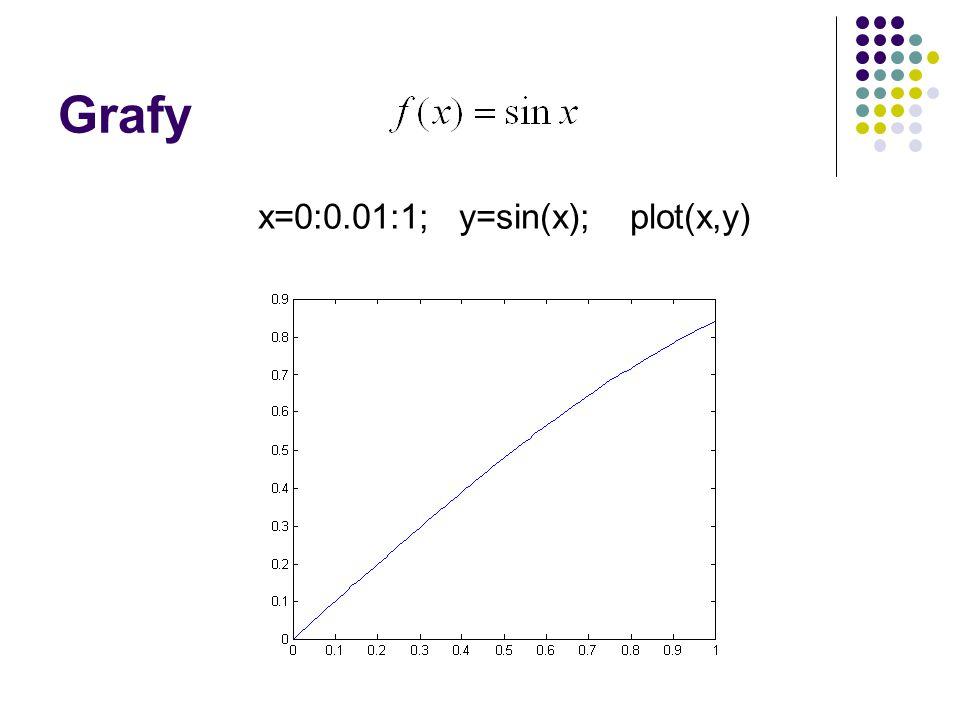 Grafy x=0:0.01:1; y=sin(x); plot(x,y)