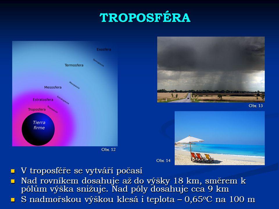 TROPOSFÉRA V troposféře se vytváří počasí V troposféře se vytváří počasí Nad rovníkem dosahuje až do výšky 18 km, směrem k pólům výška snižuje. Nad pó