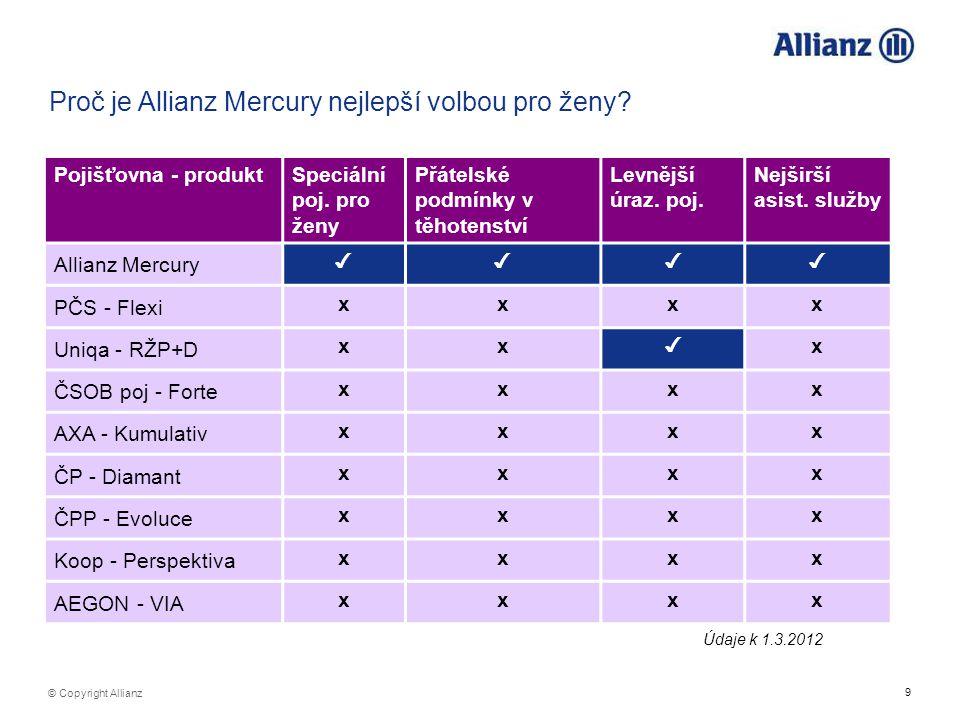 9 © Copyright Allianz Proč je Allianz Mercury nejlepší volbou pro ženy? Pojišťovna - produktSpeciální poj. pro ženy Přátelské podmínky v těhotenství L