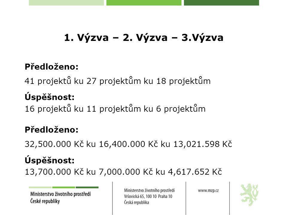 1. Výzva – 2. Výzva – 3.Výzva Předloženo: 41 projektů ku 27 projektům ku 18 projektům Úspěšnost: 16 projektů ku 11 projektům ku 6 projektům Předloženo