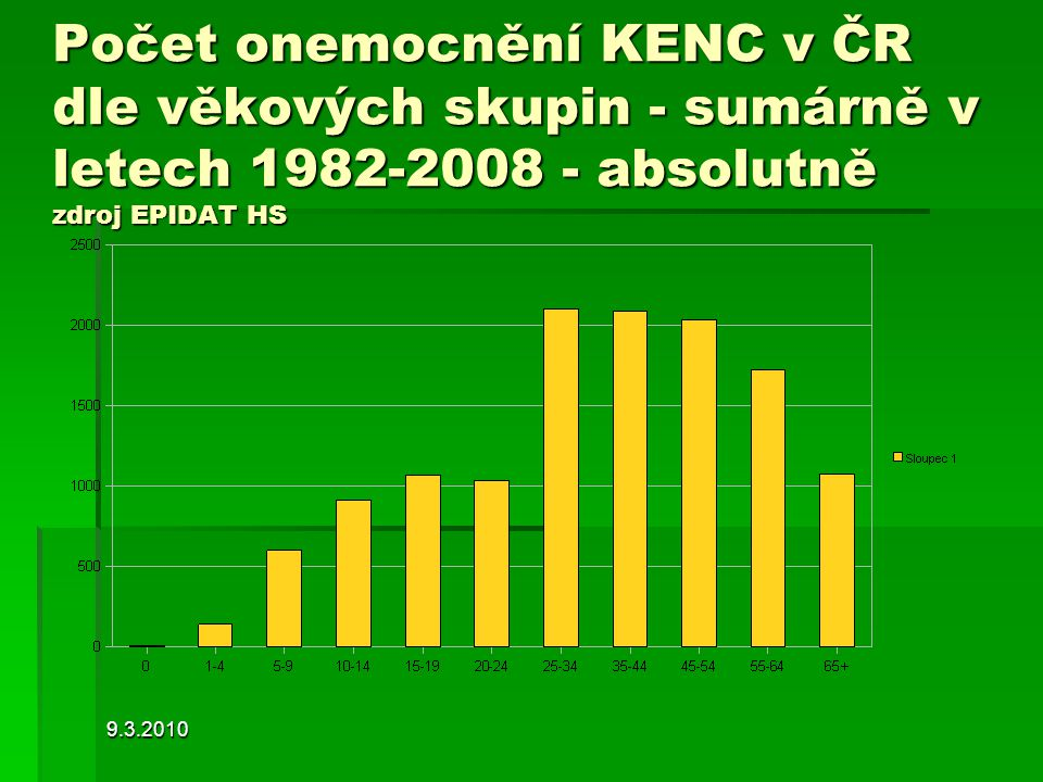 9.3.2010 Počet onemocnění KENC v ČR dle věkových skupin - sumárně v letech 1982-2008 - absolutně zdroj EPIDAT HS