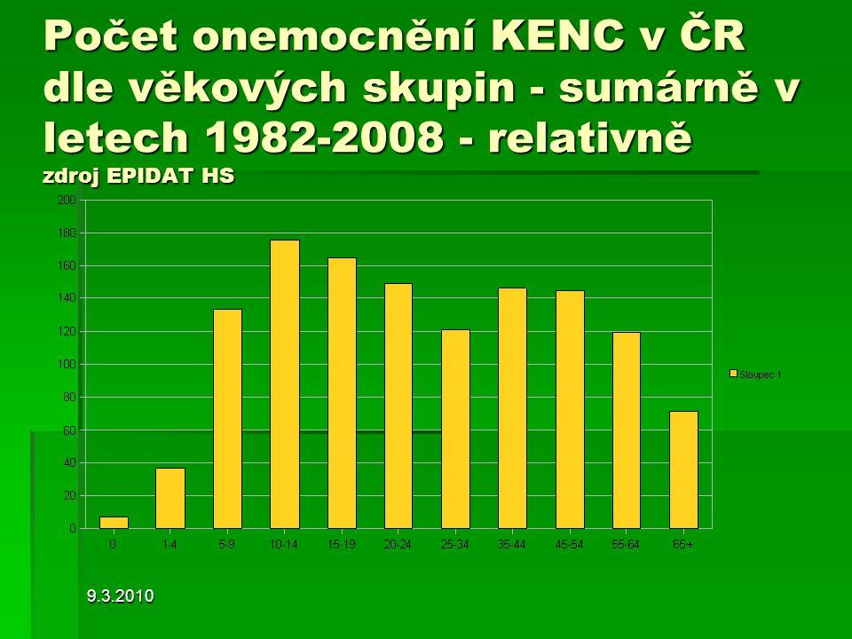9.3.2010 Počet onemocnění KENC v ČR dle věkových skupin - sumárně v letech 1982-2008 - relativně zdroj EPIDAT HS