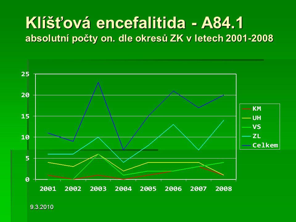 9.3.2010 Klíšťová encefalitida - A84.1 absolutní počty on. dle okresů ZK v letech 2001-2008
