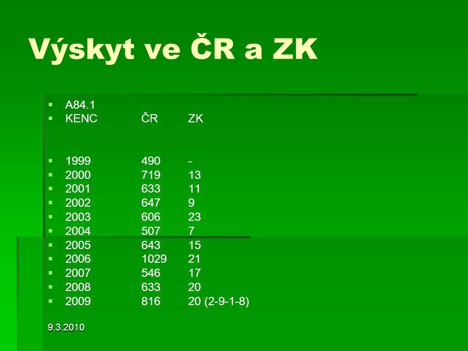 9.3.2010 Výskyt ve ČR a ZK   A84.1   KENC ČRZK   1999490-   200071913   200163311   20026479   200360623   20045077   200564315  